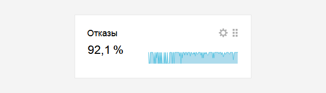 «Нулевые» посещения, или Как я уменьшил процент отказов в Яндекс.Метрике